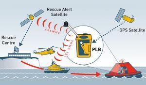 rescueME PLB network diagram