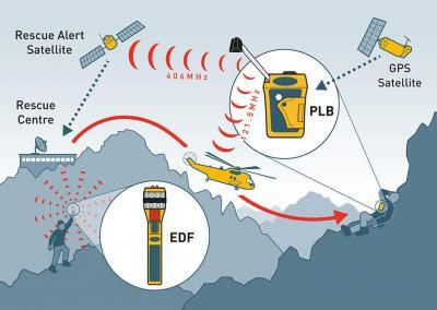 RescueME PLB1 - EDF1 Land network diagram