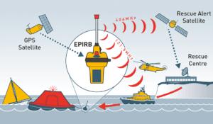 rescueME EPIRB network diagram