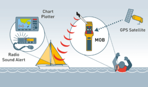 rescueME MOB network diagram