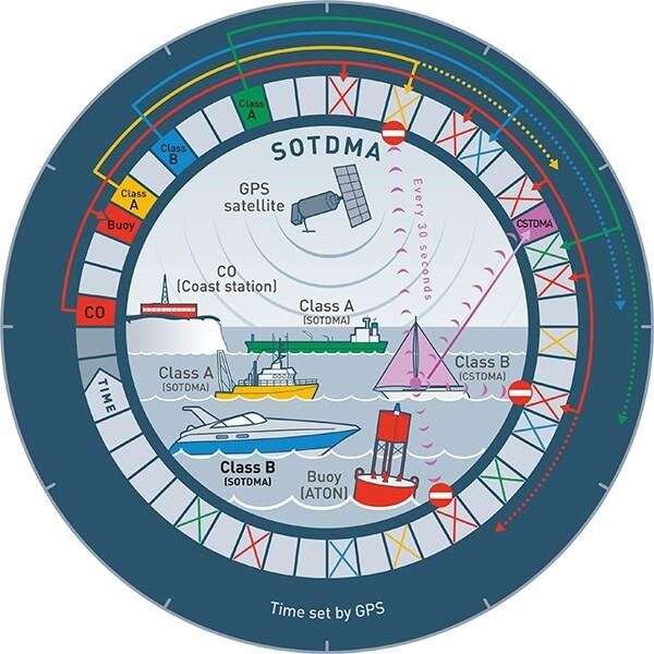 Ocean Signal ATB1 klasse B AIS transponder verbindt alle systemen aan boord